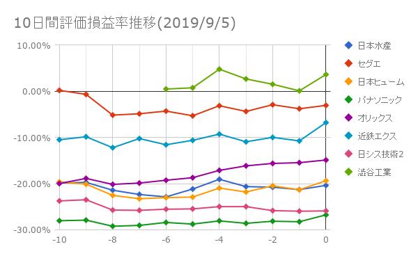 10日間評価損益率推移(2019年9月5日)