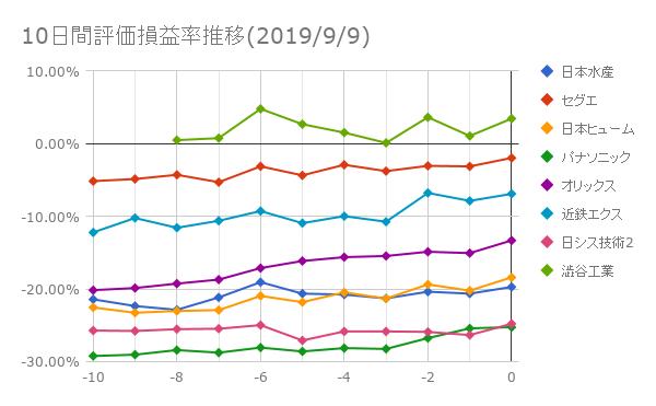 10日間評価損益率推移(2019年9月6日)