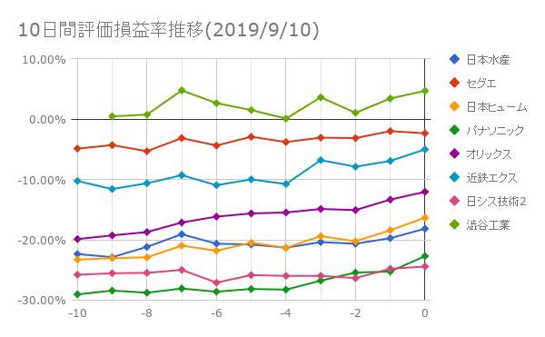 日本株投資成績2019年9月10日