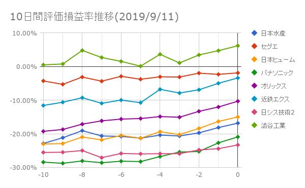10日間評価損益率推移(2019年9月11日)