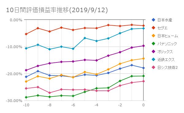 10日間評価損益率推移(2019年9月12日)