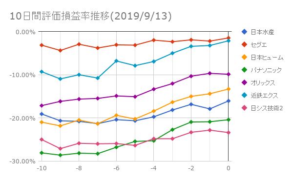 10日間評価損益率推移(2019年9月13日)