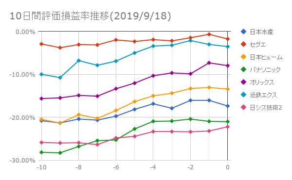 10日間評価損益率推移(2019年9月18日)