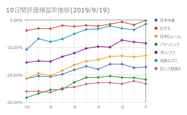 10日間評価損益率推移(2019年9月19日)