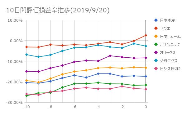 10日間評価損益率推移(2019年9月20日)