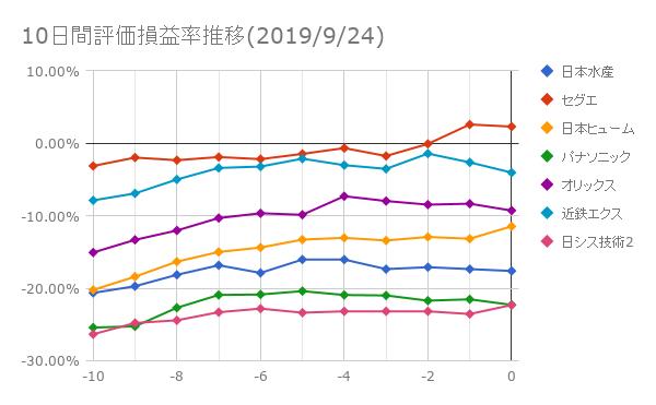 10日間評価損益率推移(2019年9月24日)