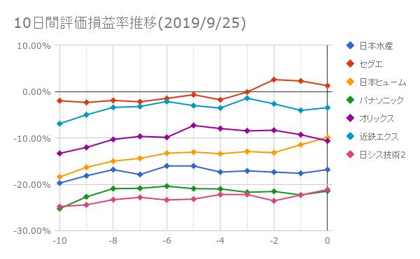 10日間評価損益率推移(2019年9月25日)