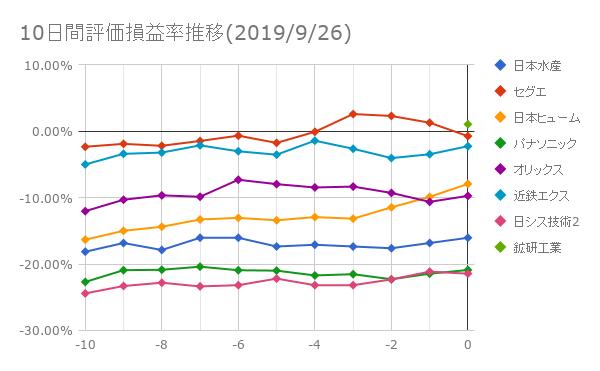 10日間評価損益率推移(2019年9月26日)