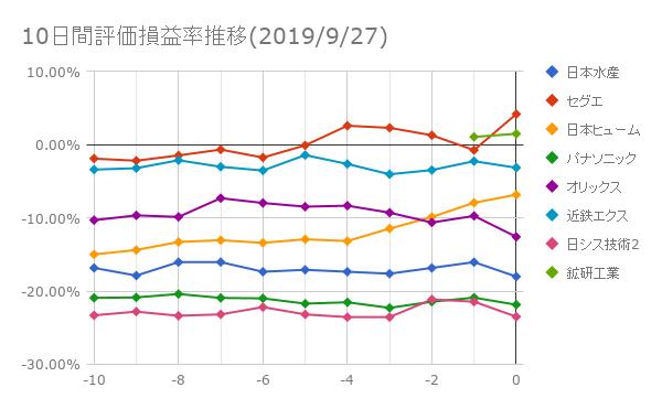 10日間評価損益率推移(2019年9月27日)