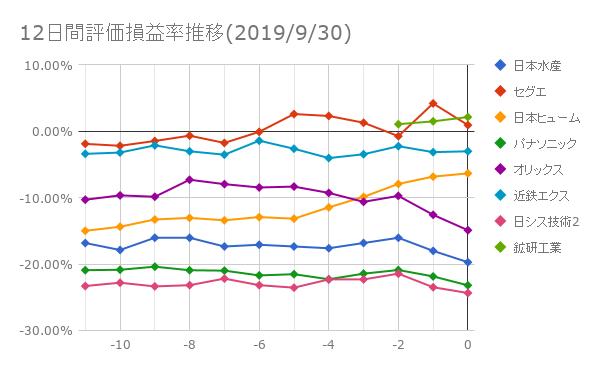 10日間評価損益率推移(2019年9月30日)