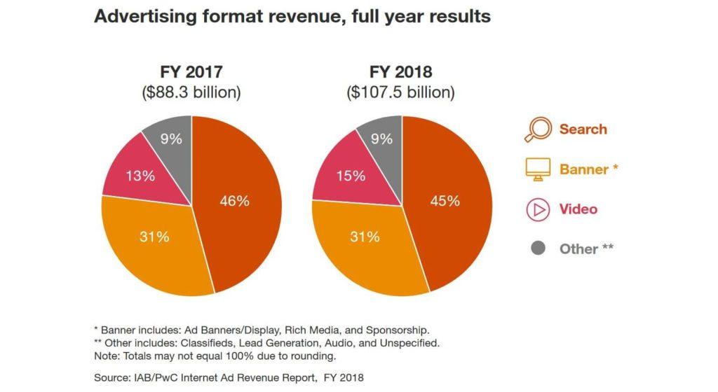 米国のインターネット広告の種類と割合