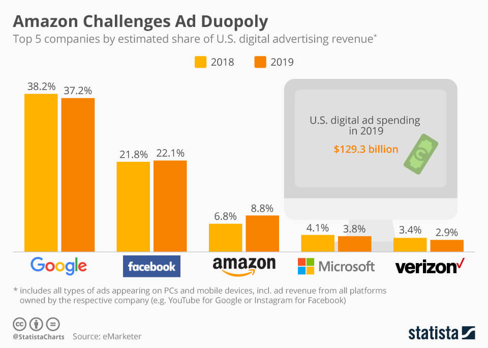 米国のインターネット広告のシェア