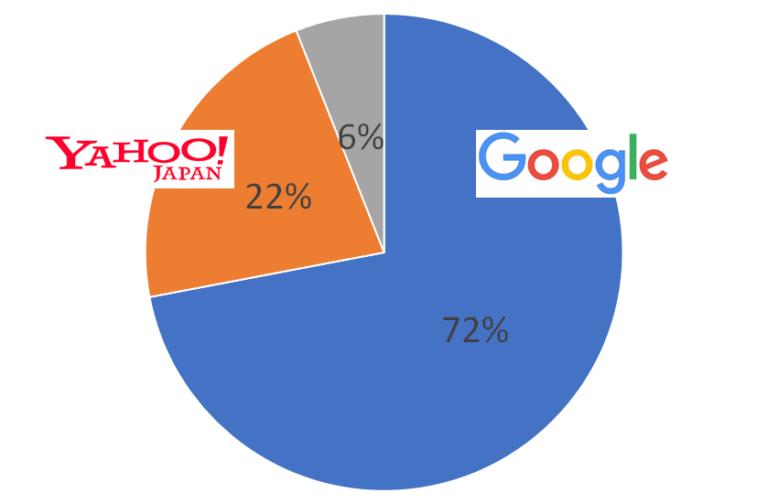 日本の検索連動型広告のシェア