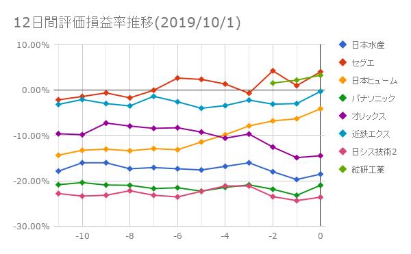 12日間評価損益率推移(2019年10月1日)