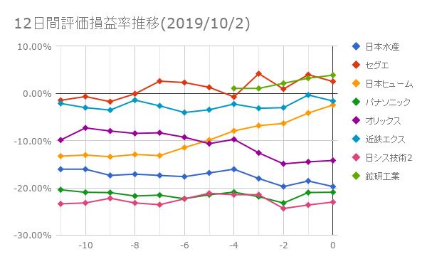 12日間評価損益率推移(2019年10月2日)