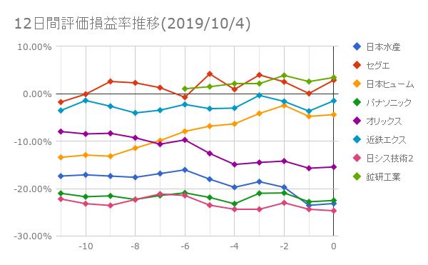 12日間評価損益率推移(2019年10月4日)