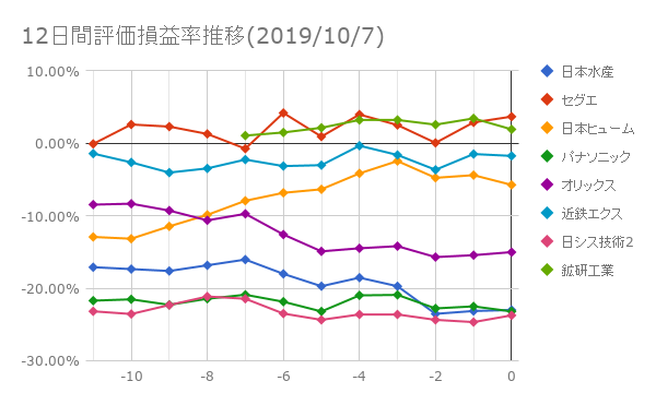 12日間評価損益率推移(2019年10月7日)