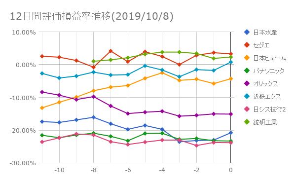 12日間評価損益率推移(2019年10月8日)