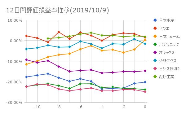 12日間評価損益率推移(2019年10月9日)