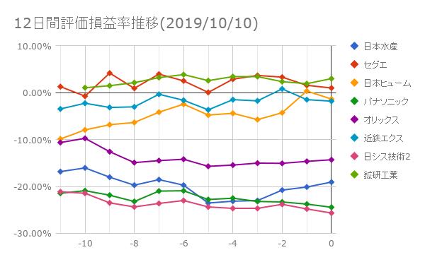 12日間評価損益率推移(2019年10月10日)