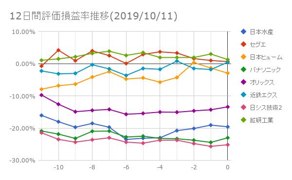 12日間評価損益率推移(2019年10月11日)