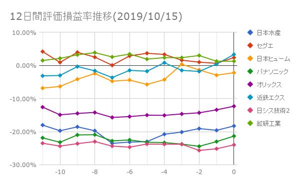12日間評価損益率推移(2019年10月15日)
