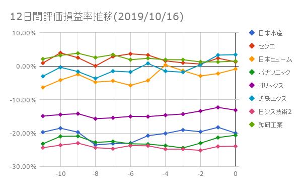 12日間評価損益率推移(2019年10月16日)