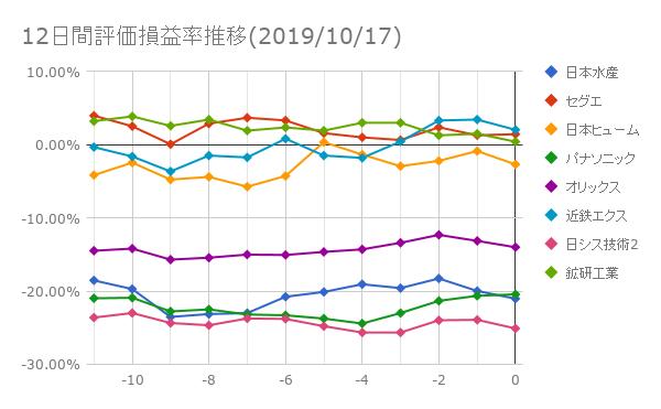 12日間評価損益率推移(2019年10月17日)