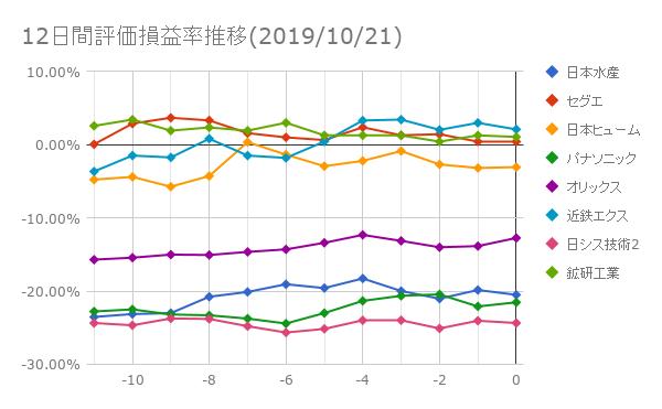 12日間評価損益率推移(2019年10月21日)