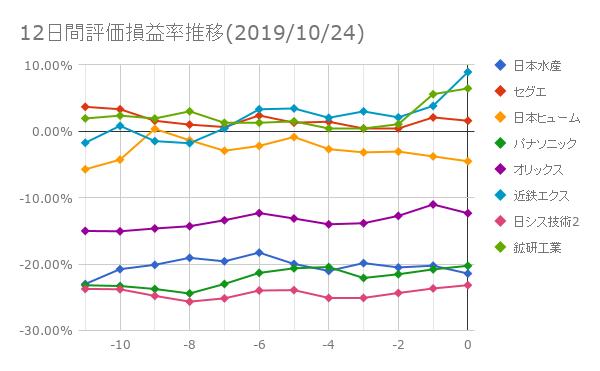 12日間評価損益率推移(2019年10月24日)