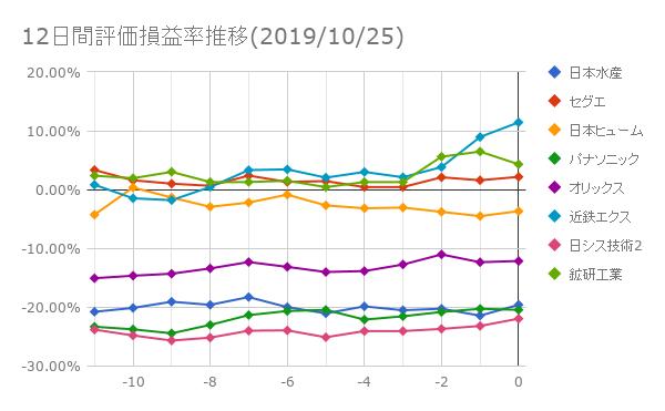 12日間評価損益率推移(2019年10月25日)