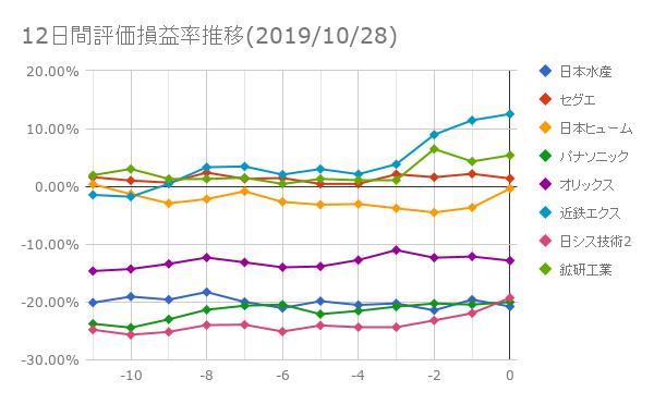 12日間評価損益率推移(2019年10月28日)