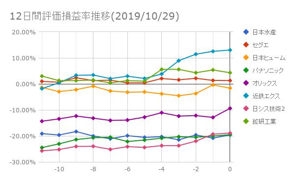 12日間評価損益率推移(2019年10月29日)