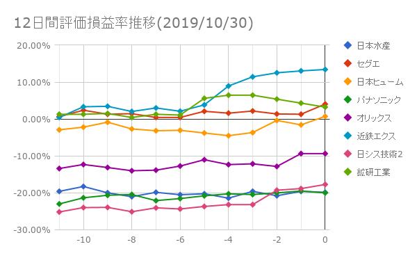 12日間評価損益率推移(2019年10月30日)