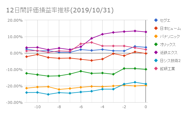 12日間評価損益率推移(2019年10月31日)