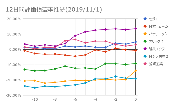 12日間評価損益率推移(2019年11月1日)