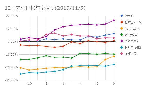 12日間評価損益率推移(2019年11月5日)