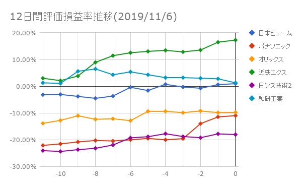 12日間評価損益率推移(2019年11月6日)
