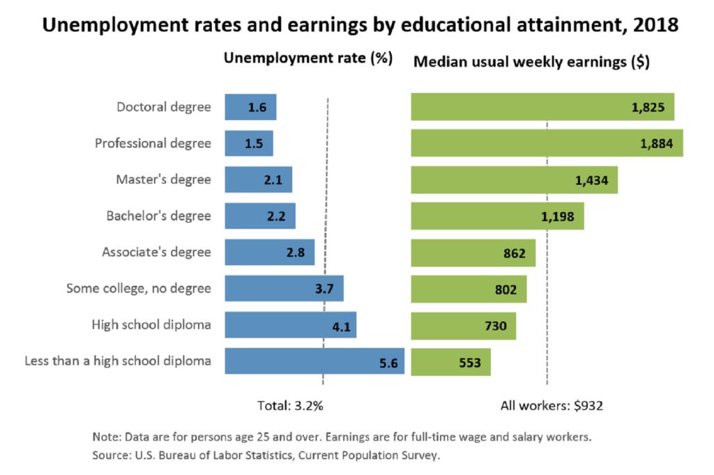 学歴と収入