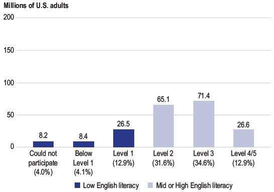 読解力レベルの分布
