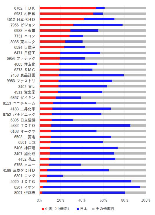中国 売上/収益割合ランキング