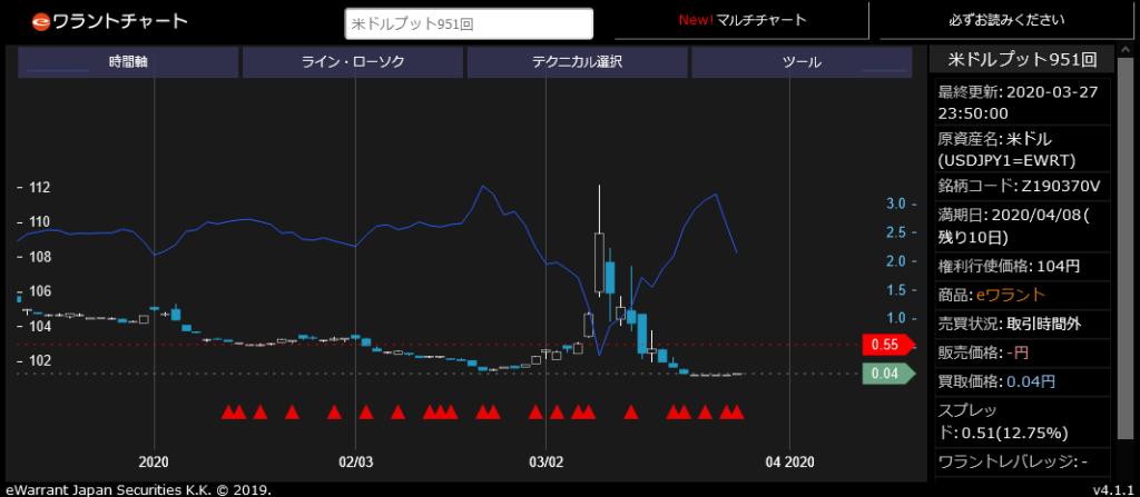 米ドル プット951回チャート