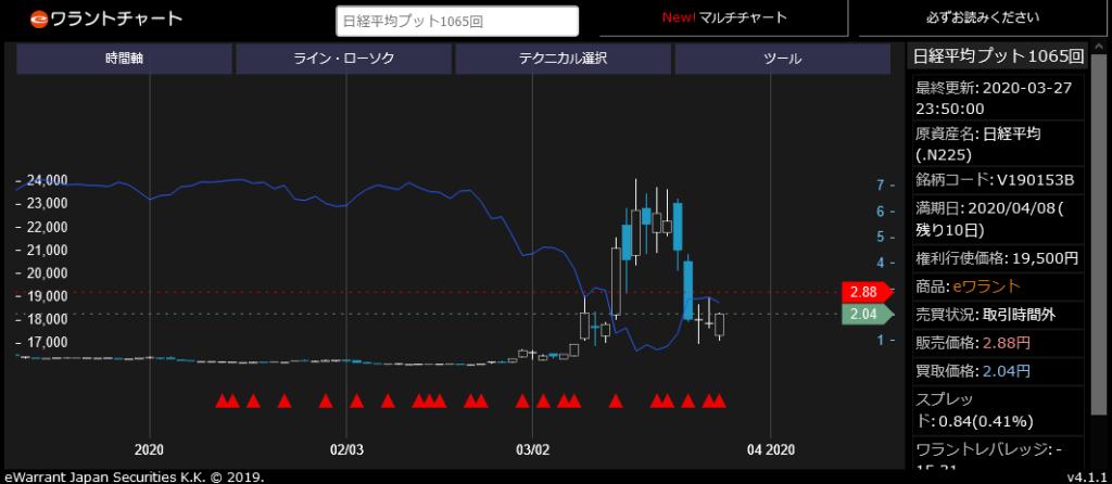 日経平均 プット1065回チャート