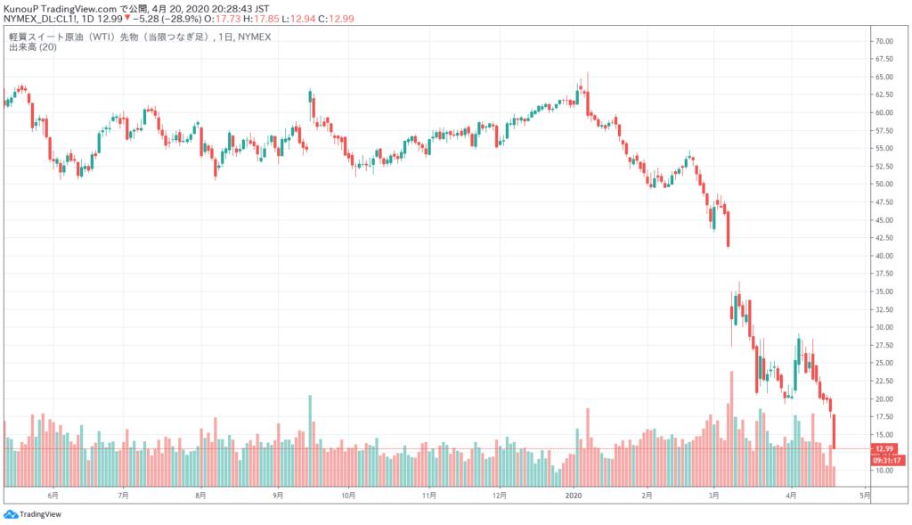 軽質スイート原油チャート