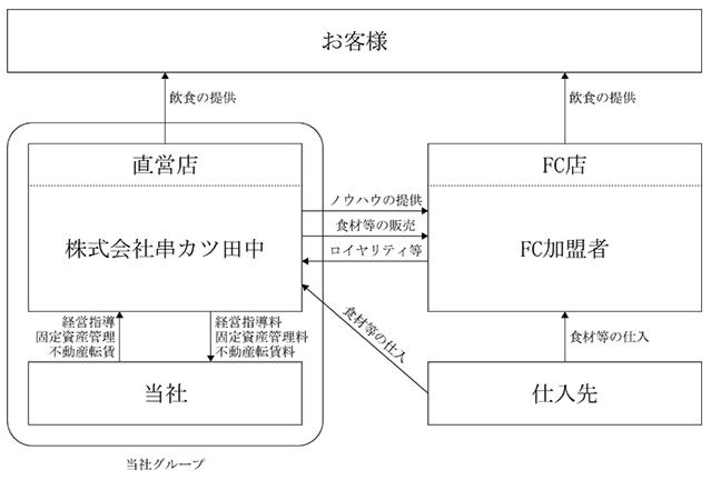 事業系統図(串カツ田中)
