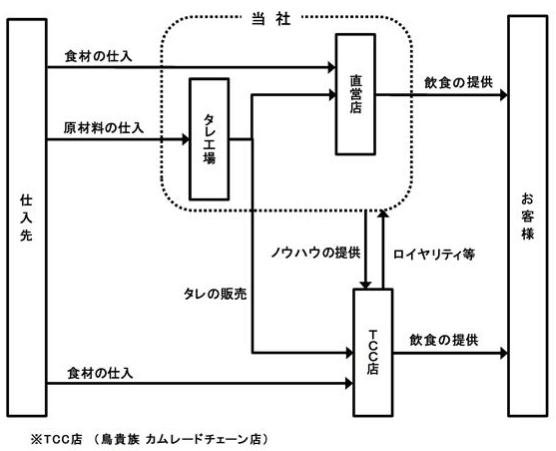 事業系統図(鳥貴族)