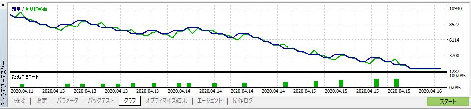 調整後のテスト結果(グラフ)