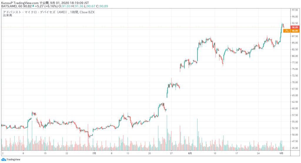 AMD 3か月チャート