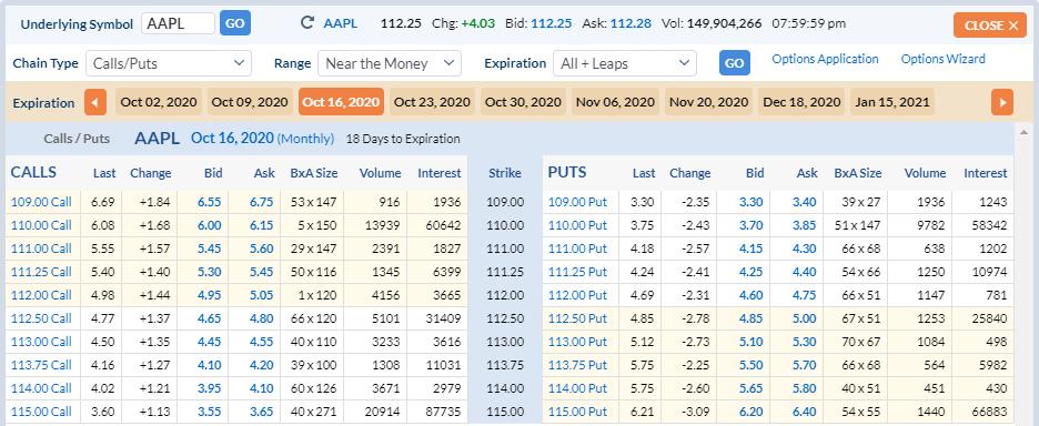 AAPLのオプション価格(NTM)