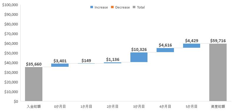 入金を除いた月ごとの増減